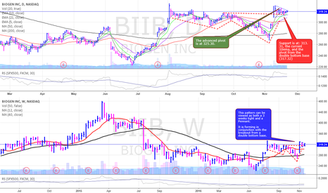 BIIB: BIIB is setting up and there are a few ways to play it