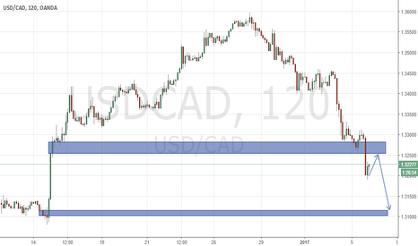 USDCAD: Smart Investor Solutions