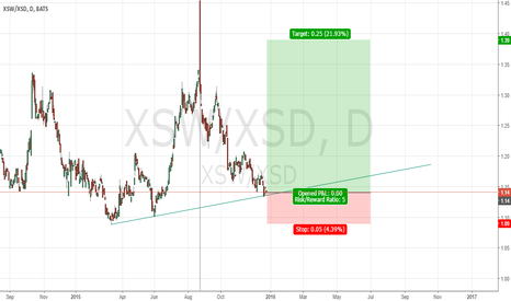 XSW/XSD: Short Semiconductors ETF for next 6 month
