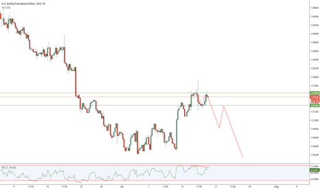 USDCAD: Double Top - USDCAD