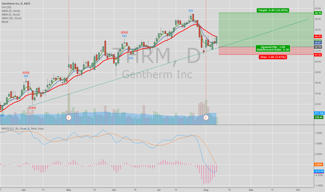 THRM: THRM holding strong on some strong down days.