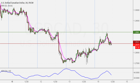 USDCAD: USDCAD LOWER PRICES EXPECTED