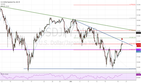 USDJPY: Watching for Rejection