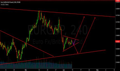 EURGBP: eurgbp - waiting for clear cut