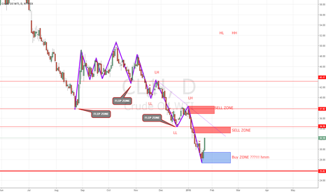 CL1!: OIL 23.1.2016 Update its still sell?