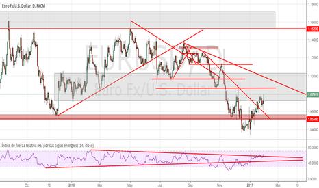 EURUSD: El euro, va ser la espina del BCE