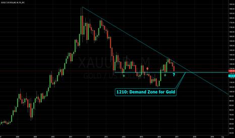 XAUUSD: 1210: Demand Zone for Gold