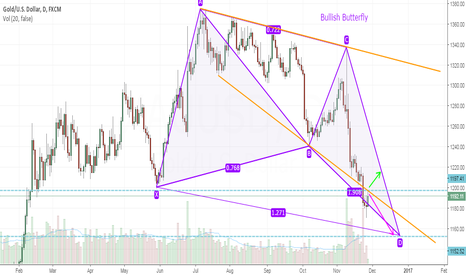 XAUUSD: Bullish Butterfly.