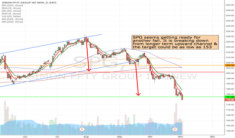 SPG: SPG- Possible second entry, looking for $180 April puts