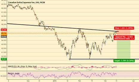CADJPY: Swing Trading Opportunity