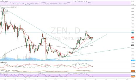 ZEN: Soon to be long again