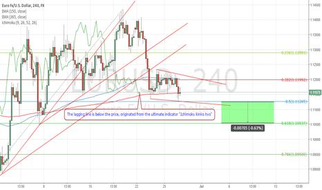 EURUSD: Let's Short the market.