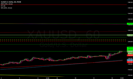 XAUUSD: Short term top