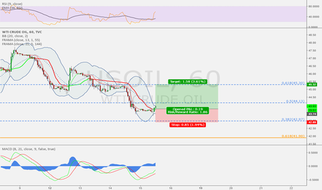 USOIL: Road to 45
