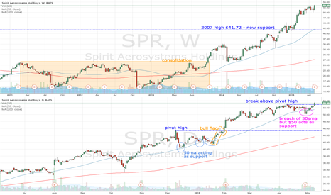 SPR: SPR retests $50