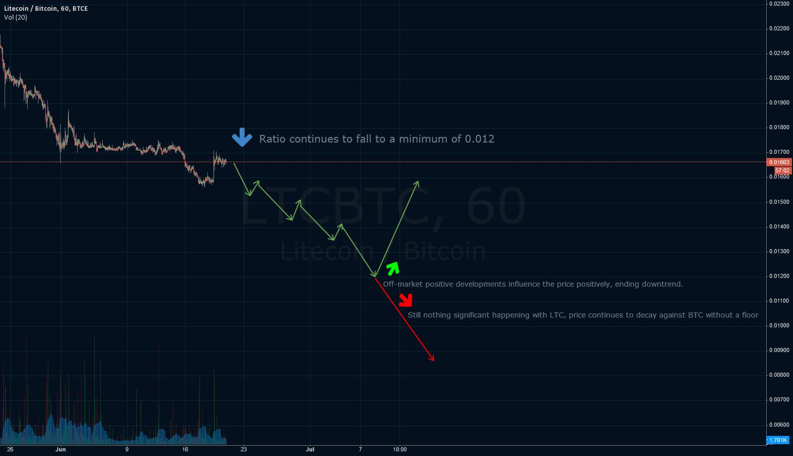LTC/BTC - Mid-term price decay