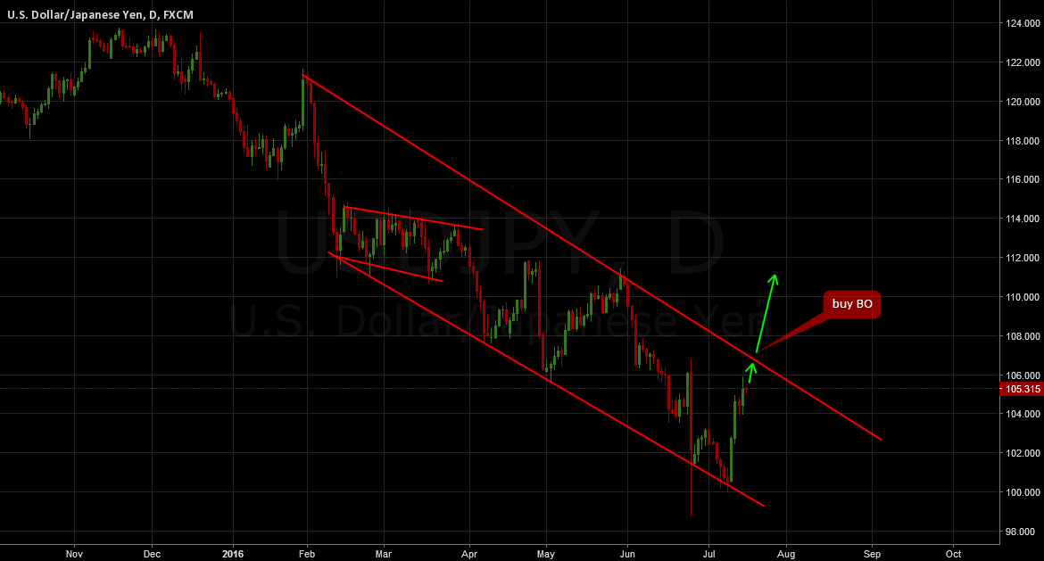 USDJPY (UPDATE): Buy breakout