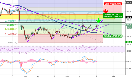 XAUUSD: Gold Potential Resistance Zone