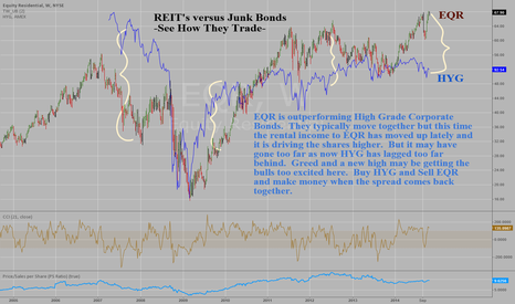 EQR: PAIRS TRADE: Short EQR (Reit) vs Buy HYG (Junk Bonds)