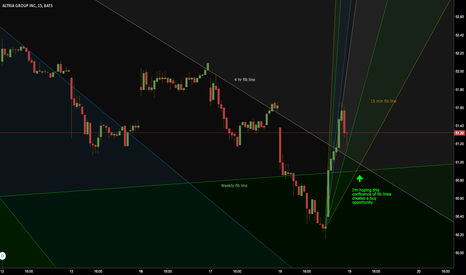 MO: Hoping for a retrace down to long term fib line for long