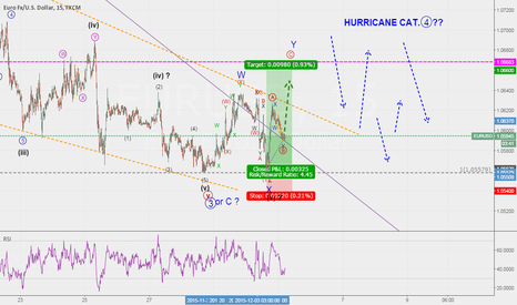 EURUSD: EURUSD....Welcome...inside HURRICANE Cat.- 4