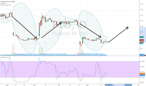 FIO: cycle?