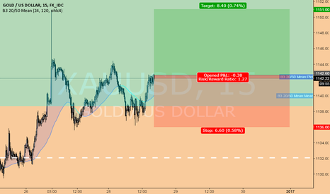 XAUUSD: long XAUUSD @ 15 min @ trading capability for this 52nd week `16