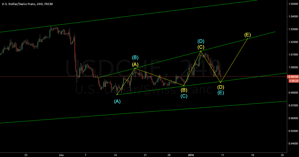 300 pips if this pattern holds true