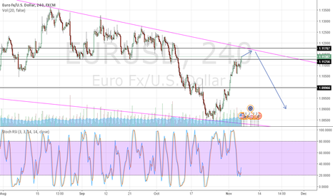 EURUSD: Possible Short opportunity for EURUSD