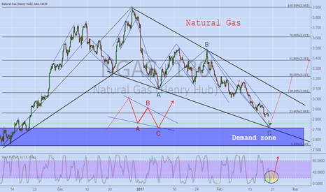 NGAS: NATURAL GAS