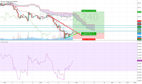 BTCUSD: Regular Bullish Divergence