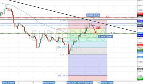EURAUD: EUR/AUD Analysis For The Next Week
