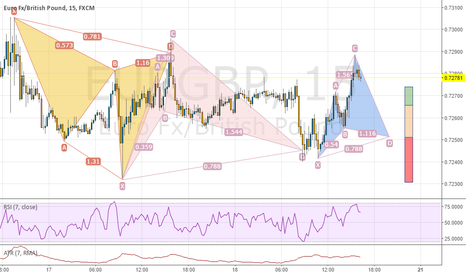 EURGBP: EURGBP 15M, potential Cypher the THIRD?