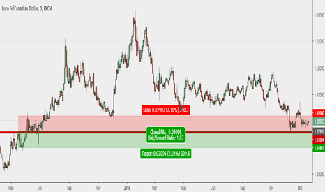 EURCAD: A short can be triggered at 1.385