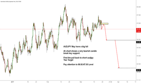 AUDJPY: AUDJPY May have a big fall
