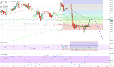 SPX500: End of the year sell off