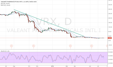 VRX: Downtrend Valeant