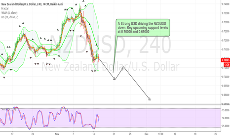NZDUSD: NZDUSD Bearish Momentum Sustains