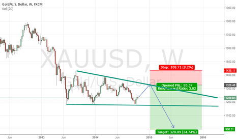 XAUUSD: Emerging Descending Triangle Wave Pattern