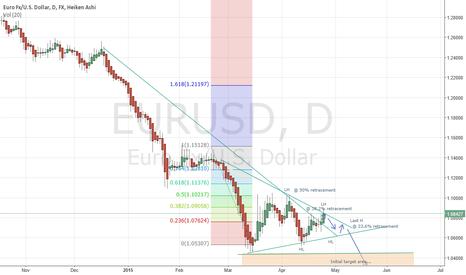 EURUSD: EURO/USD