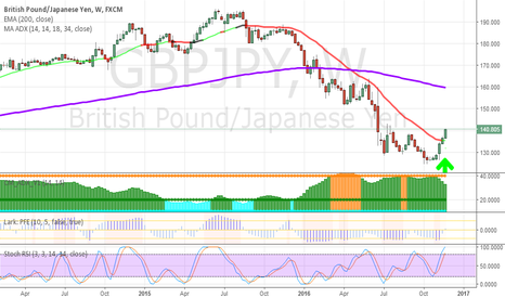 GBPJPY: Possible GBPJPY trend change - Long Next Week