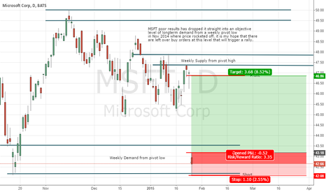 MSFT: MSFT Long Trade Plan off Poor Results