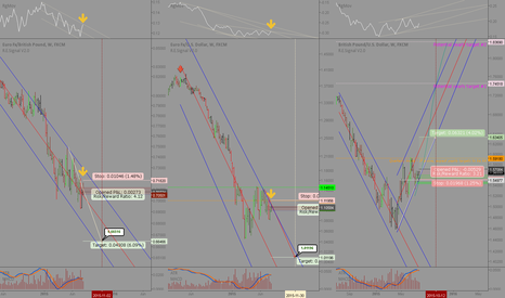 EURGBP: EUR vs GBP: Pair trade setup