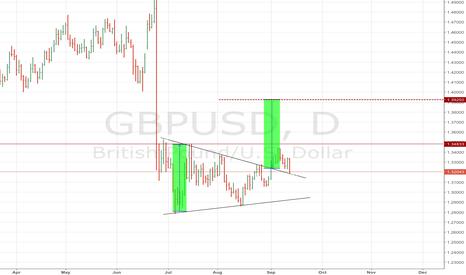 GBPUSD: GBP USD DAILY