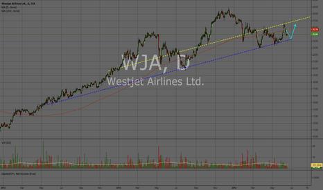 WJA: WJA - Wait till it bounces on the trendline