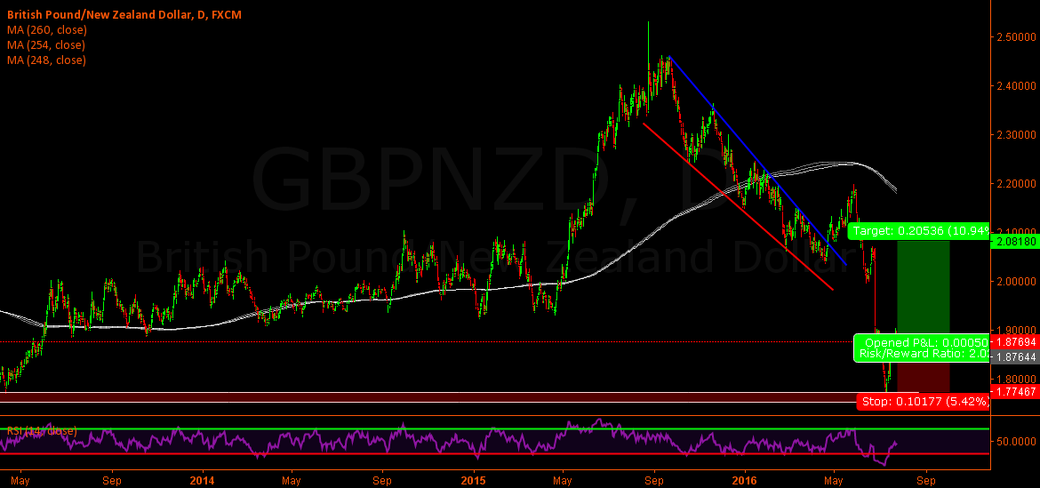 Gbp/Nzd - Long on daily