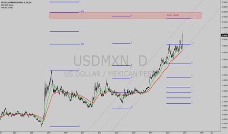 USDMXN: USDMXN fibonacci