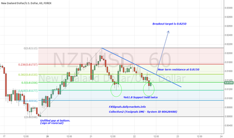 NZDUSD: NZDUSD coiling up for reversal