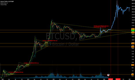 BTCUSD: Predictive Analysis of the Next Megabull Cycle. It's Now!