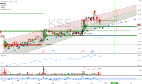 KSS: KSS: Getting good to buy it back again